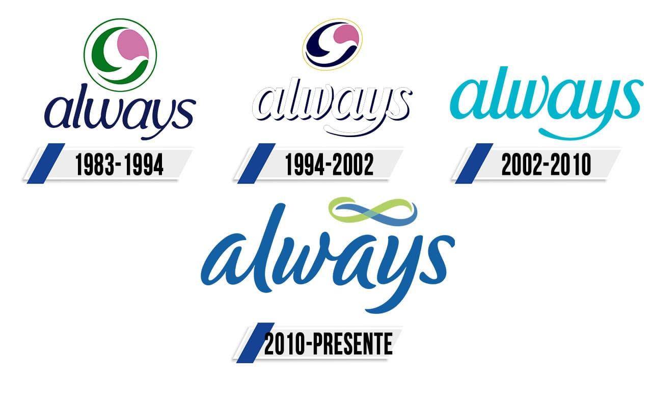 Always Logo-Historia